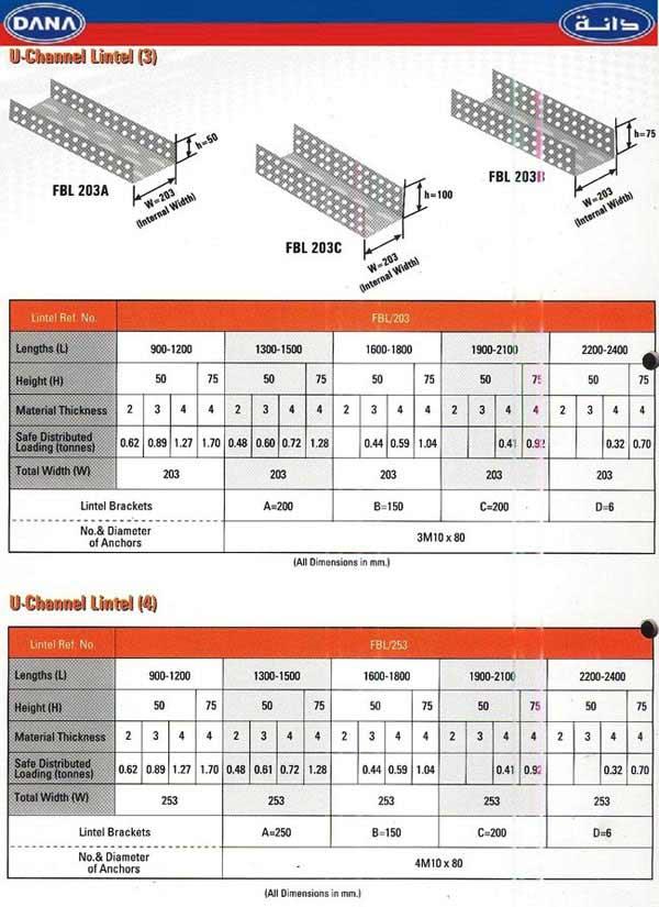 Steel Lintels Dana Group A Well Established Group Of