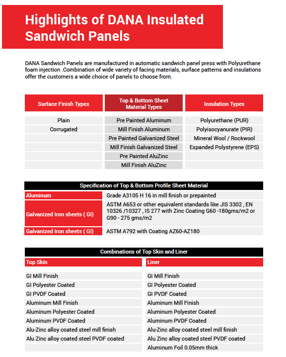 Sandwich Panels | Dana Group:-A well established group of