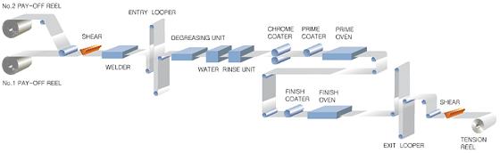 color coating line process layout uae dubai manufacturer