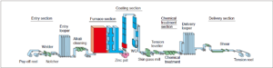 Continuous Galvanizing Line Production UAE